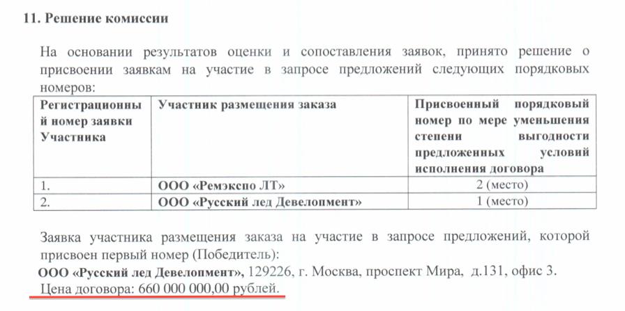 Русский лёд технолоджи
