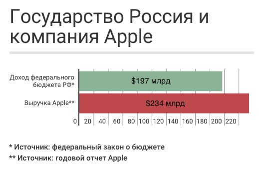 Выручка Apple оказалась выше, чем доходы бюджета РФ
