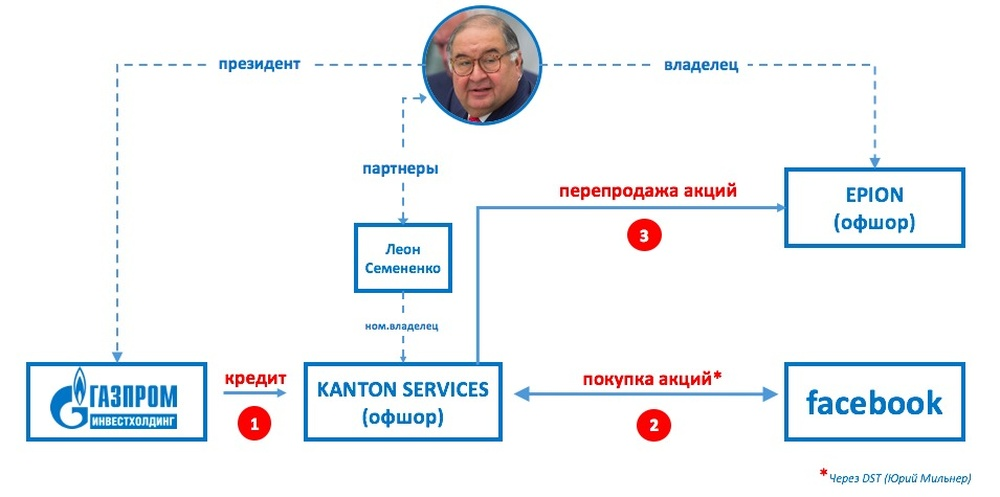 Diagram illustrating Milner / Facebook & Twitter. Source:Navalny.com