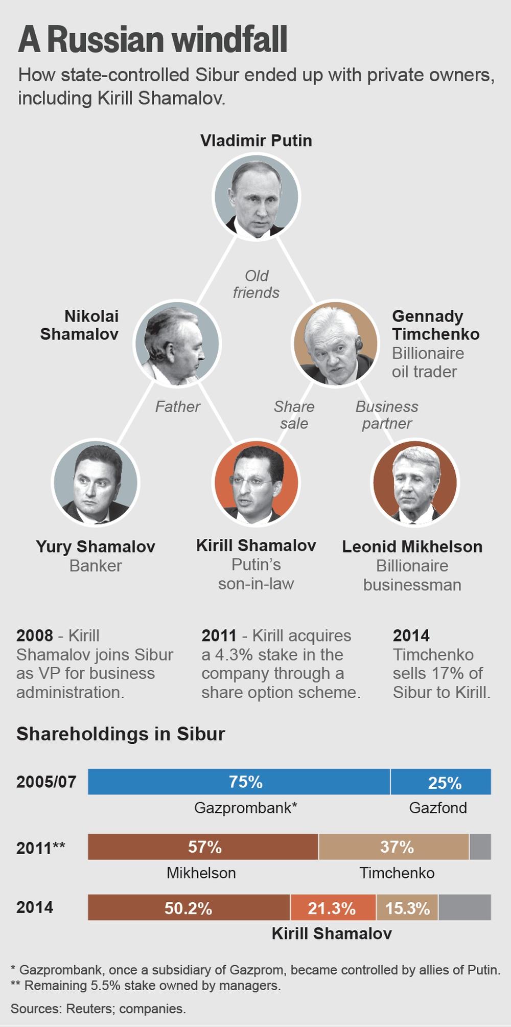 Свадебный подарок для дочери Путина: два миллиарда долларов США