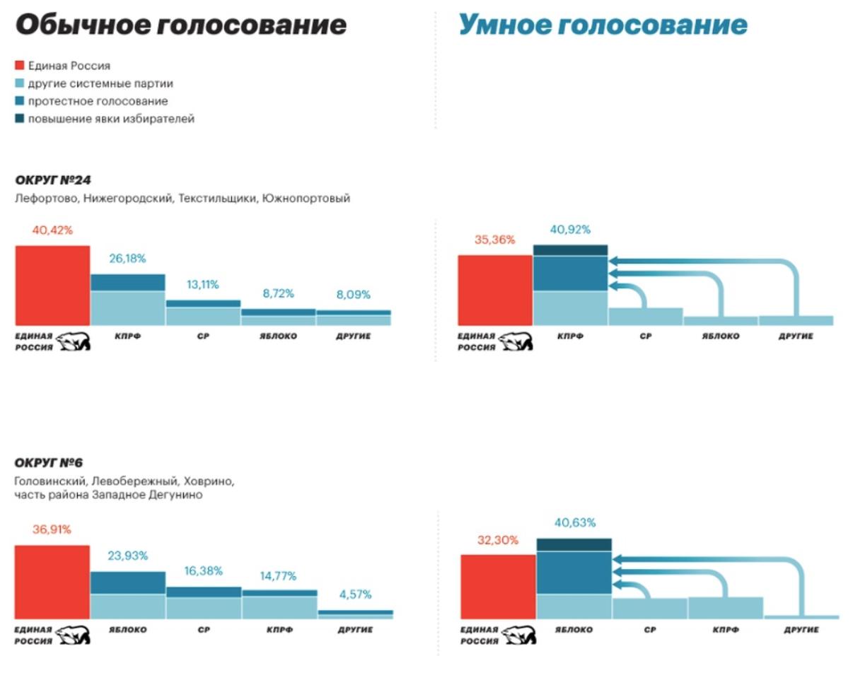 За кого голосовать в Москве